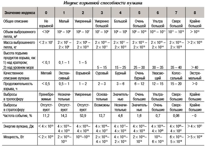 Индекс взрывной способности вулкана