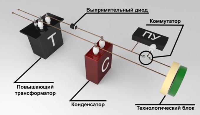 Магнитно-импульсная обработка металлов: от теории к практике