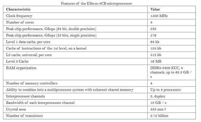 Составит ли «Эльбрус» конкуренцию Intel и AMD?