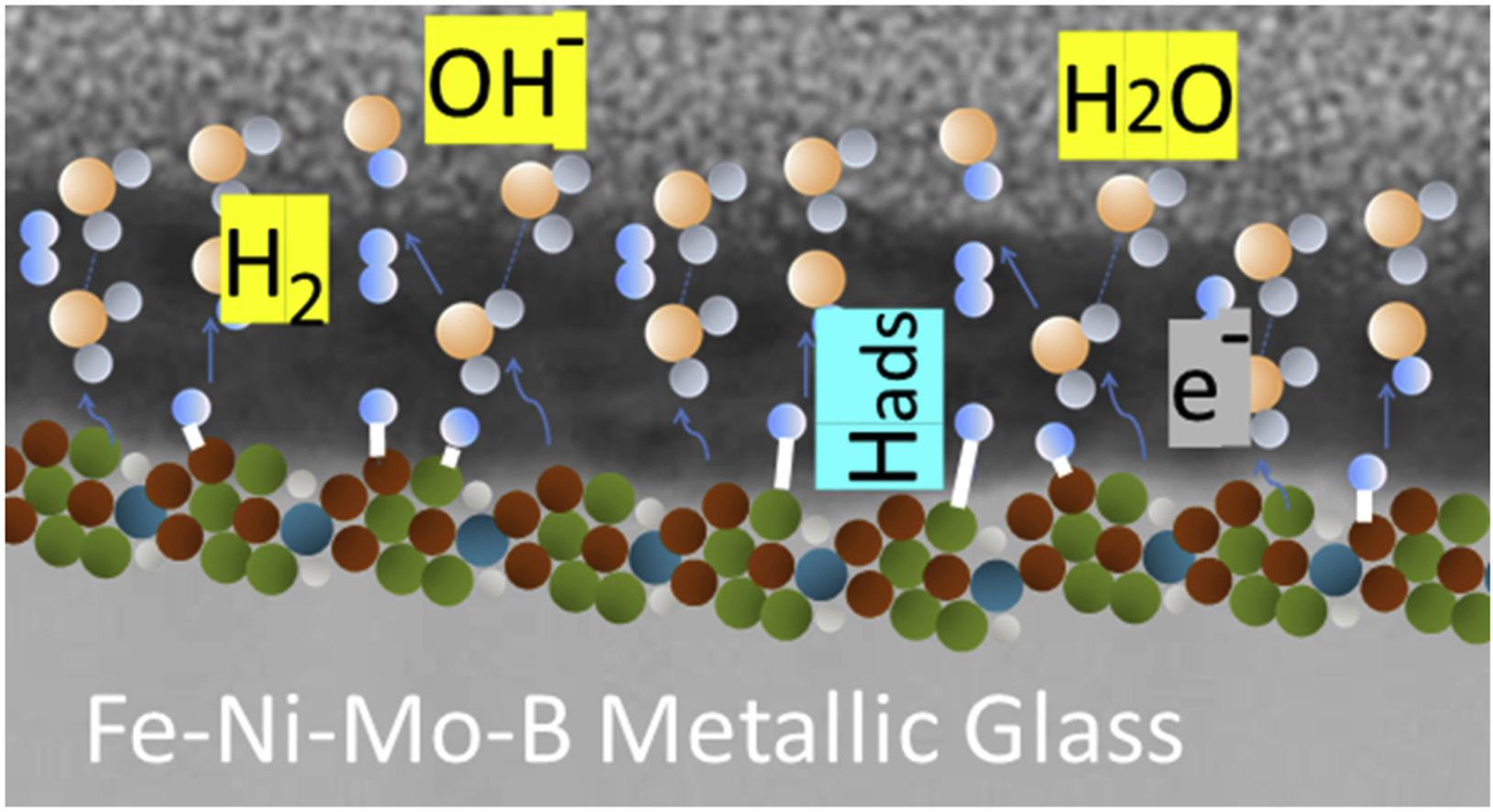 Металлическое стекло – хранилище водорода. Чем заменить дорогостоящий палладий?