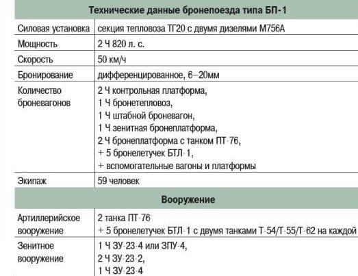 Технические данные бронепоезда типа БП-1