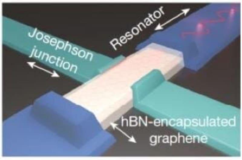 Новый прорыв в создании графеновых болометров  приближает эру квантовых вычислений
