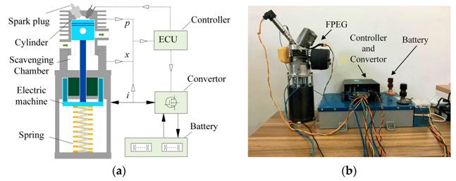 двигатели внутреннего сгорания, ДВС, линейный генератор, свободнопоршневой двигатель