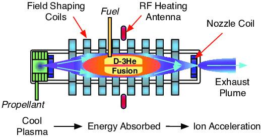 термоядерный двигатель, двигатель, Титан, космос