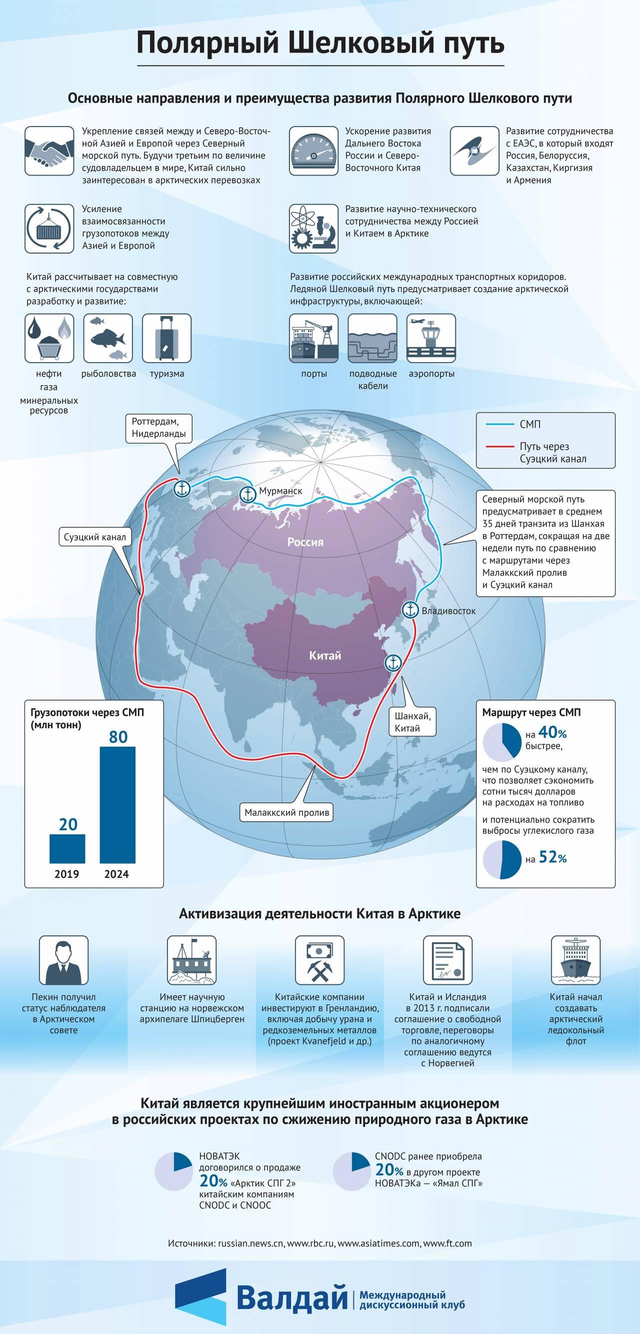План Китая по завоеванию Арктики. Полярный Шелковый путь