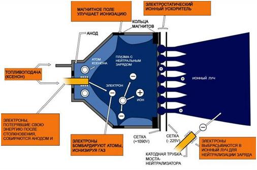 Νew Technologies and Innovation Development in Russia - Page 34 Kosmicheskie-korabli-s-elektrodvigatelyami-3