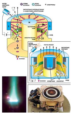 Νew Technologies and Innovation Development in Russia - Page 34 Kosmicheskie-korabli-s-elektrodvigatelyami-5