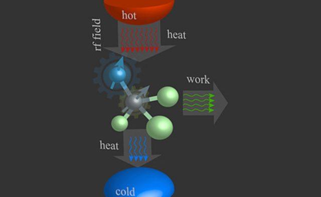 квантовые двигатели, квантовый двигатель, второй закон термодинамики, термодинамика, энергия, физика, преобразование тепла в работу, тепло, работа