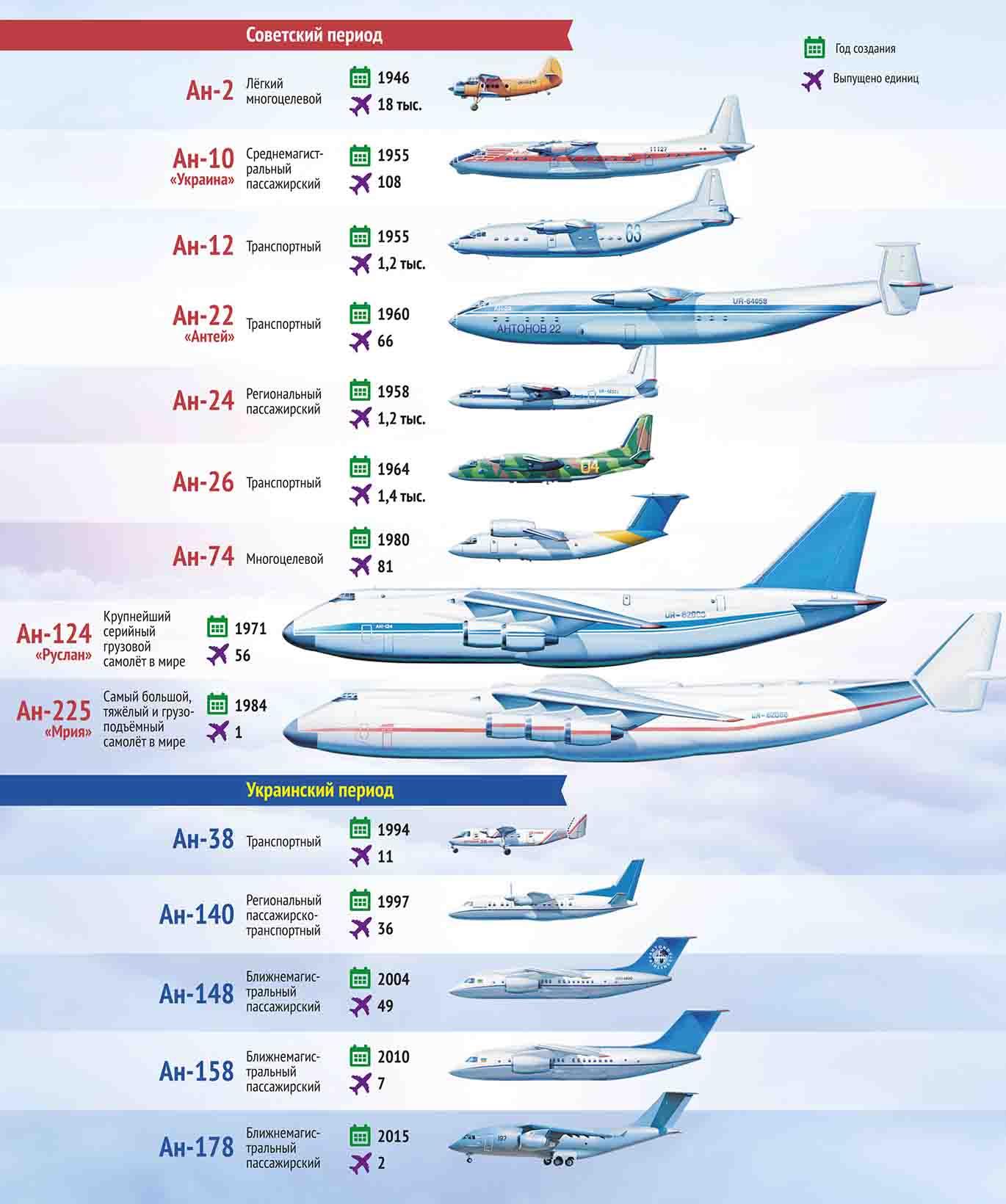 Самолеты антонов фото