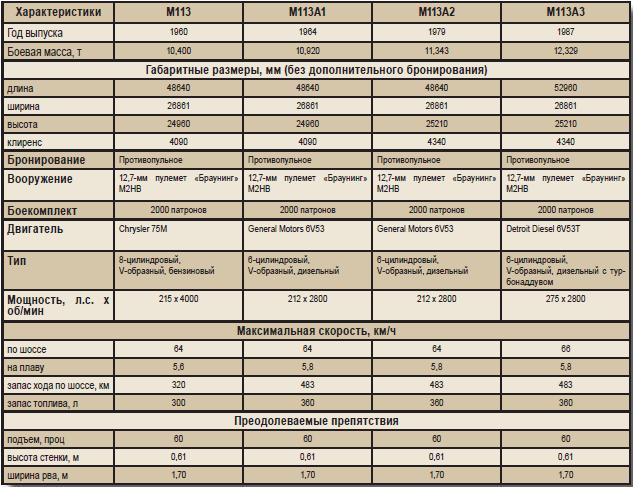 Характеристики, М113, М113А1, М113А2, М113А3