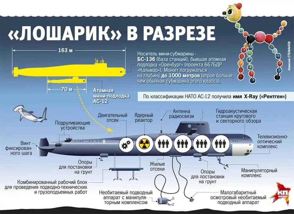 podvodnaya-lodka-losharik-4.jpg