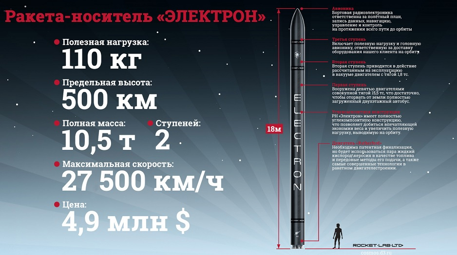 DARPA, Rocket Lab, Космос, Ракеты, Электрон